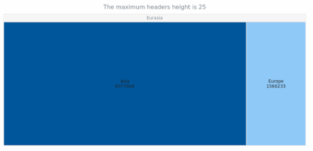 anychart.charts.TreeMap.maxHeadersHeight get created by AnyChart Team