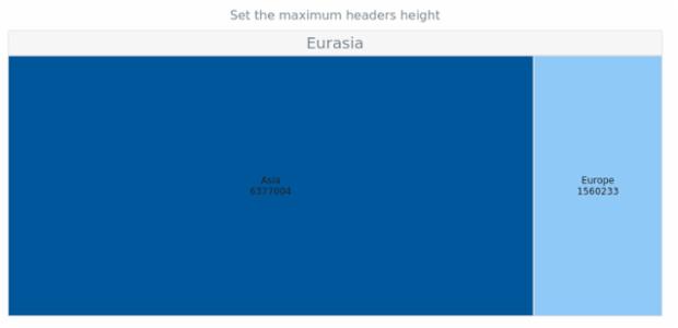 anychart.charts.TreeMap.maxHeadersHeight set created by AnyChart Team