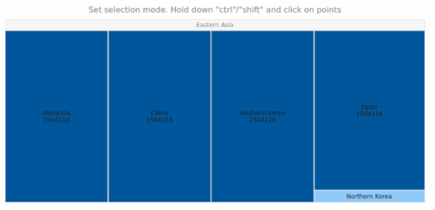 anychart.charts.TreeMap.selectionMode set created by AnyChart Team