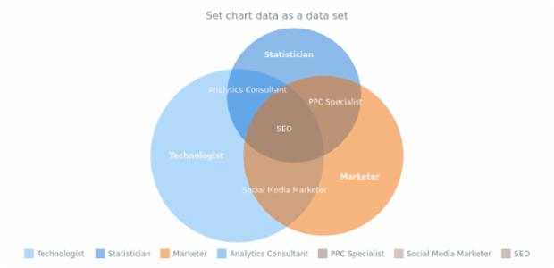 anychart.charts.Venn.data set asDataSet created by AnyChart Team