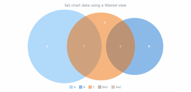 anychart.charts.Venn.data set asView created by AnyChart Team