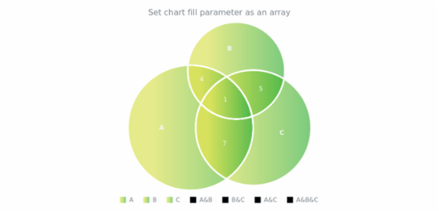anychart.charts.Venn.fill set asArray created by AnyChart Team