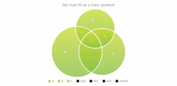 anychart.charts.Venn.fill set asLinear created by AnyChart Team