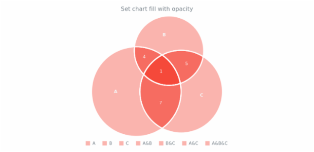 anychart.charts.Venn.fill set asOpacity created by AnyChart Team
