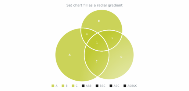 anychart.charts.Venn.fill set asRadial created by AnyChart Team
