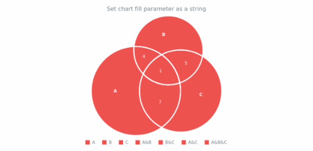 anychart.charts.Venn.fill set asString created by AnyChart Team