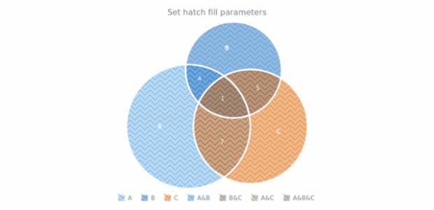 anychart.charts.Venn.hatchFill set created by AnyChart Team