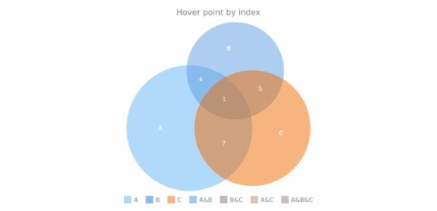 anychart.charts.Venn.hover asIndex created by AnyChart Team