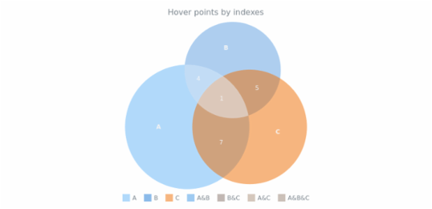 anychart.charts.Venn.hover set asIndexes created by AnyChart Team