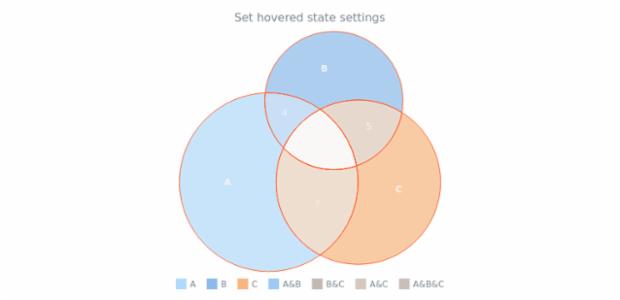 anychart.charts.Venn.hovered set created by AnyChart Team