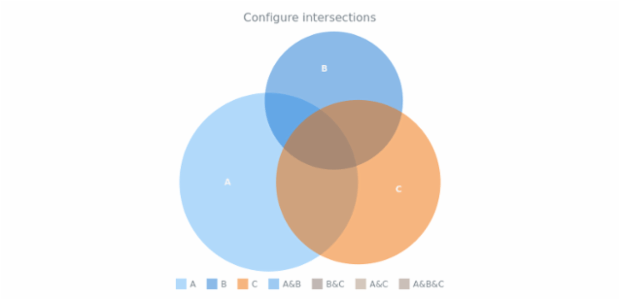 anychart.charts.Venn.intersections set created by AnyChart Team