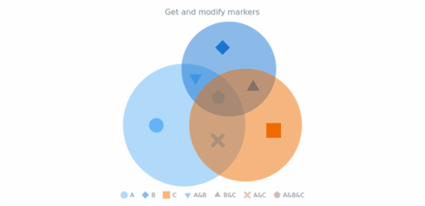 anychart.charts.Venn.markers get created by AnyChart Team