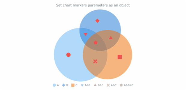anychart.charts.Venn.markers set asObject created by AnyChart Team