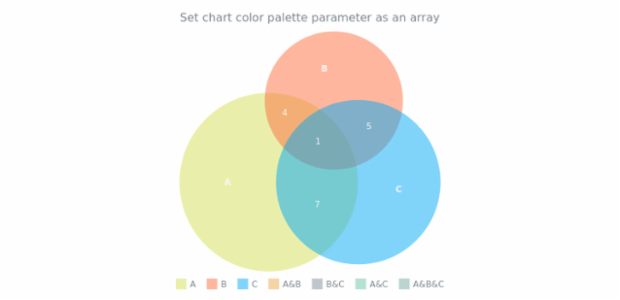 anychart.charts.Venn.palette set asArray created by AnyChart Team