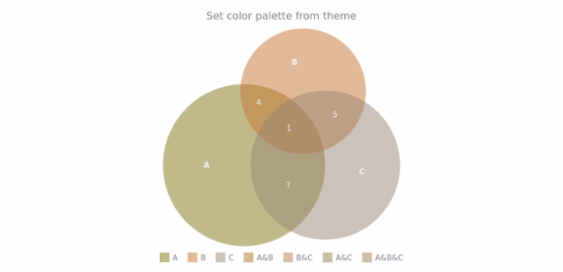 anychart.charts.Venn.palette set asFromTheme created by AnyChart Team