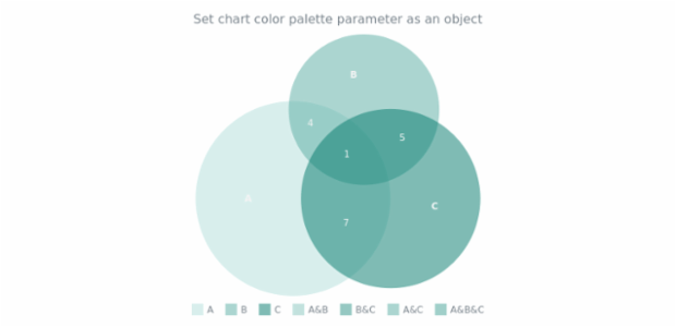 anychart.charts.Venn.palette set asObject created by AnyChart Team