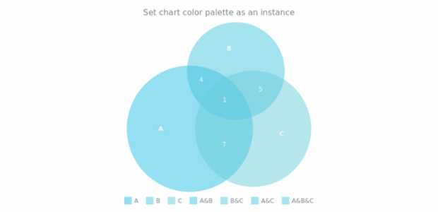 anychart.charts.Venn.palette set asRangeColors created by AnyChart Team