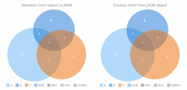 anychart.charts.Venn.toJson asObj created by AnyChart Team