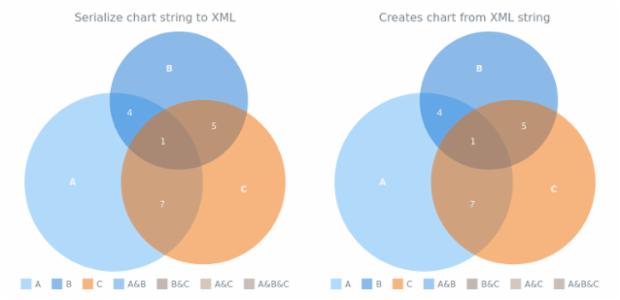 anychart.charts.Venn.toXml asString created by AnyChart Team