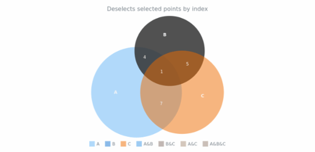 anychart.charts.Venn.unselect set asIndex created by AnyChart Team