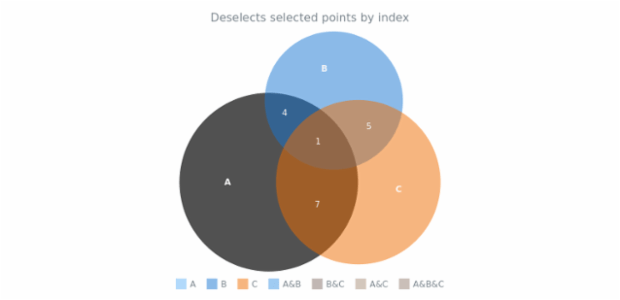 anychart.charts.Venn.unselect set asIndexes created by AnyChart Team