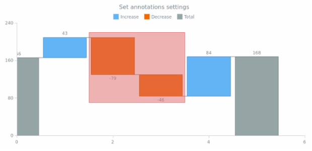 anychart.charts.Waterfall.annotations set created by AnyChart Team