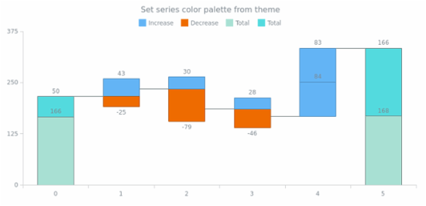 anychart.charts.Waterfall.palette set asFromTheme created by AnyChart Team