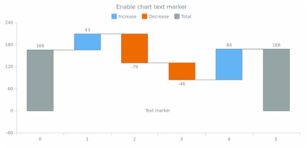 anychart.charts.Waterfall.textMarker set asBool created by AnyChart Team
