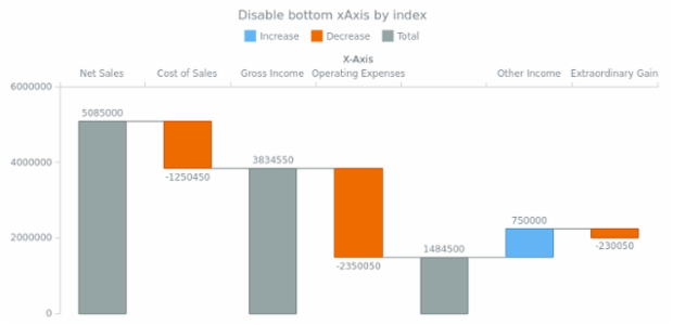 anychart.charts.Waterfall.xAxis set asIndexBool created by AnyChart Team