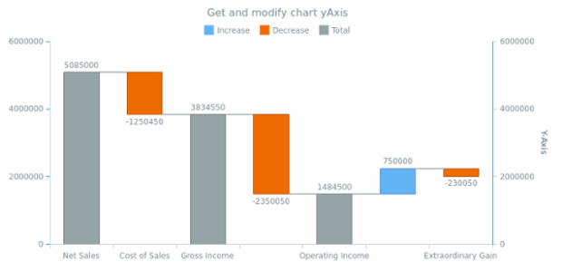 anychart.charts.Waterfall.yAxis get created by AnyChart Team