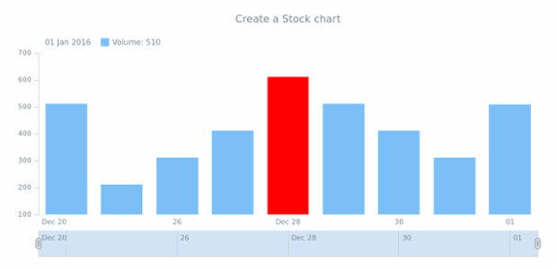 anychart.stock created by AnyChart Team