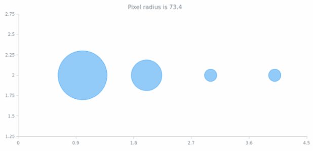 anychart.core.BubblePoint.getPixelRadius created by AnyChart Team