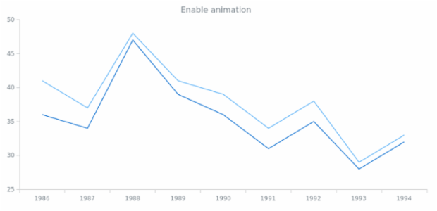 anychart.core.Chart.animation set asBool created by AnyChart Team