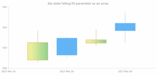 anychart.core.StateSettings.fallingFill set asArray created by AnyChart Team