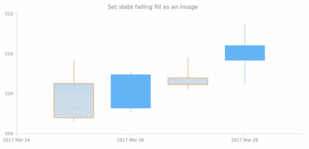 anychart.core.StateSettings.fallingFill set asImg created by AnyChart Team