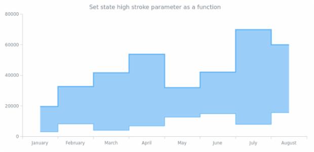 anychart.core.StateSettings.highStroke set asFunc created by AnyChart Team