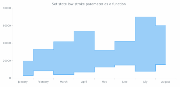 anychart.core.StateSettings.lowStroke set asFunc created by AnyChart Team