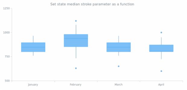 anychart.core.StateSettings.medianStroke set asFunc created by AnyChart Team