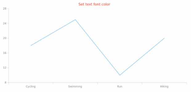 anychart.core.Text.fontColor set created by AnyChart Team