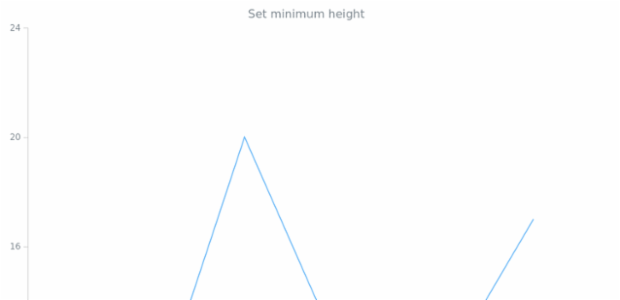 anychart.core.VisualBaseWithBounds.minHeight set created by AnyChart Team