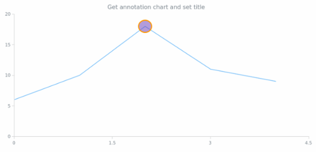 anychart.core.annotations.Base.getChart created by AnyChart Team
