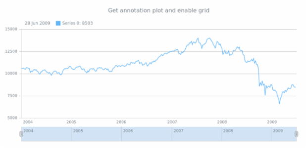 anychart.core.annotations.Base.getPlot created by AnyChart Team