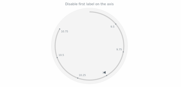 anychart.core.axes.Circular.drawFirstLabel set created by AnyChart Team