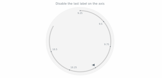 anychart.core.axes.Circular.drawLastLabel set created by AnyChart Team