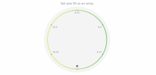 anychart.core.axes.Circular.fill set asArray created by AnyChart Team