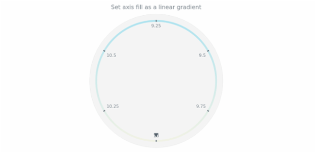 anychart.core.axes.Circular.fill set asLinear created by AnyChart Team