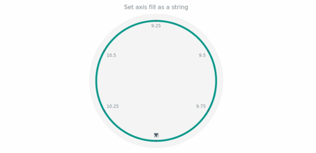 anychart.core.axes.Circular.fill set asString created by AnyChart Team