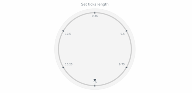 anychart.core.axes.CircularTicks.length set created by AnyChart Team