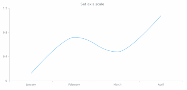 anychart.core.axes.Linear.scale set created by AnyChart Team