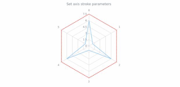 anychart.core.axes.Radar.stroke set created by AnyChart Team